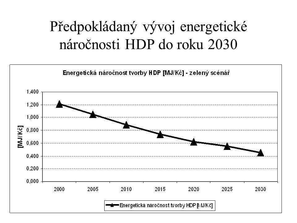 Předpokládaný vývoj energetické náročnosti HDP do roku 2030