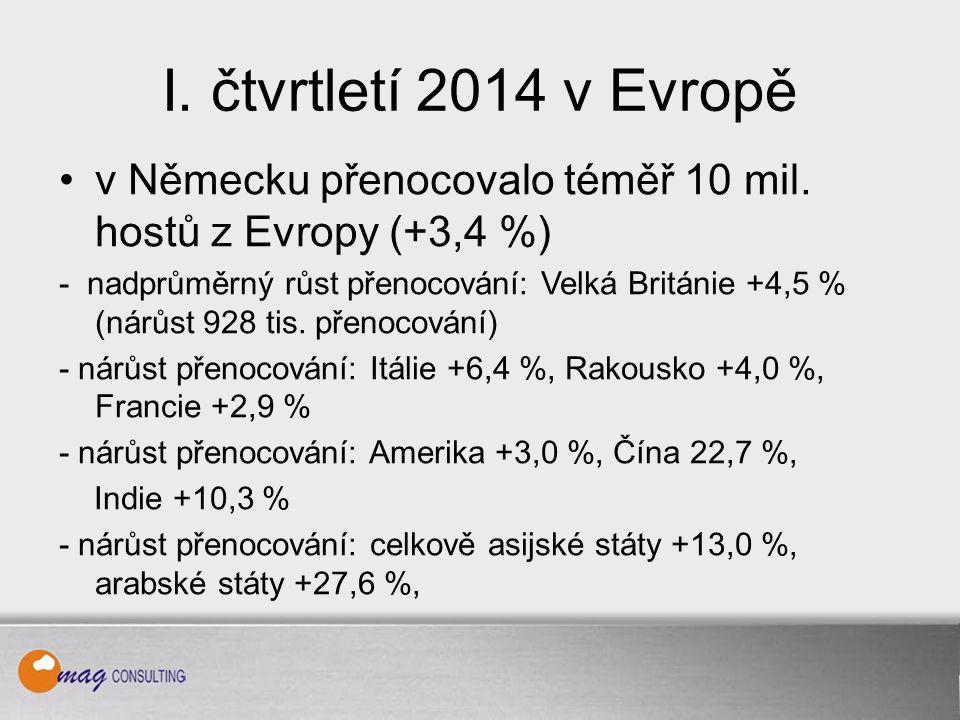 I. čtvrtletí 2014 v Evropě v Německu přenocovalo téměř 10 mil.