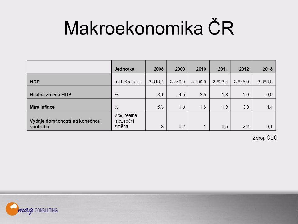 Makroekonomika ČR Jednotka200820092010201120122013 HDPmld.