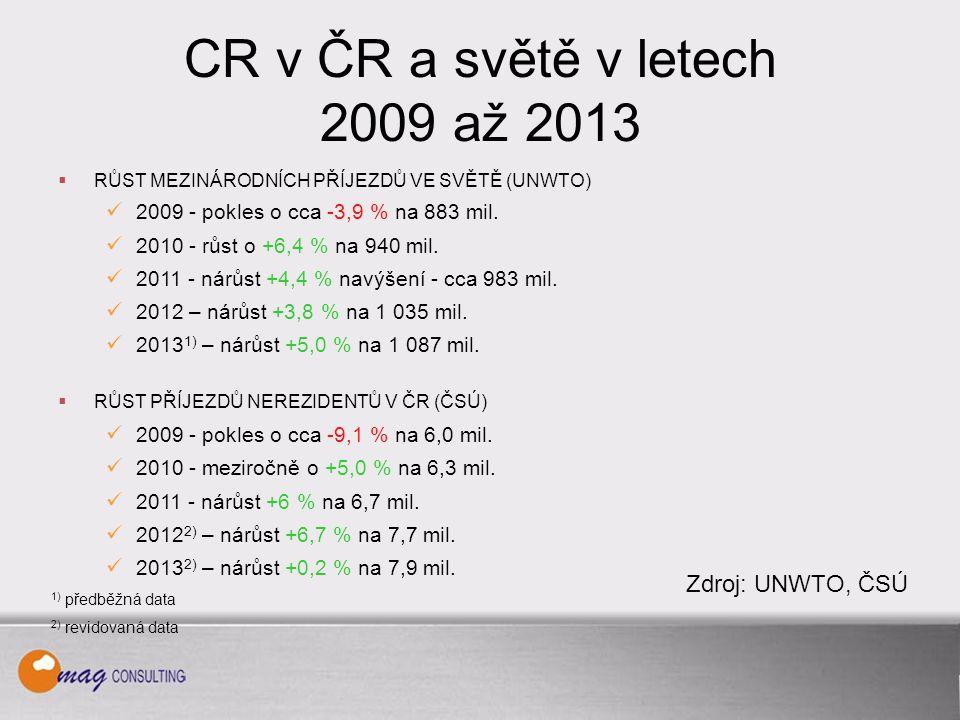 CR v ČR a světě v letech 2009 až 2013  RŮST MEZINÁRODNÍCH PŘÍJEZDŮ VE SVĚTĚ (UNWTO) 2009 - pokles o cca -3,9 % na 883 mil.