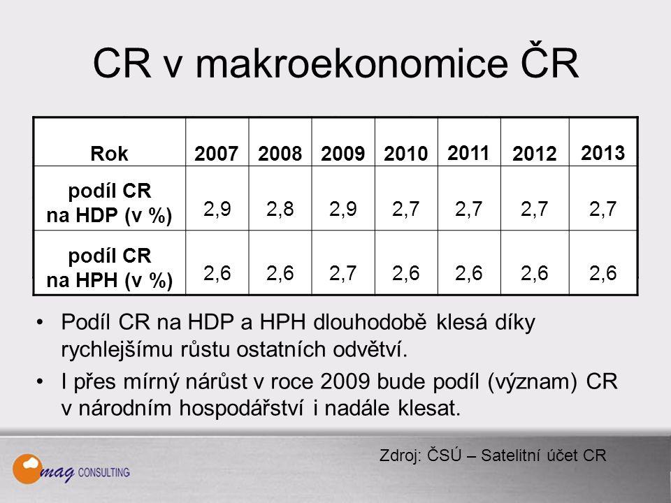 CR v makroekonomice ČR Podíl CR na HDP a HPH dlouhodobě klesá díky rychlejšímu růstu ostatních odvětví.