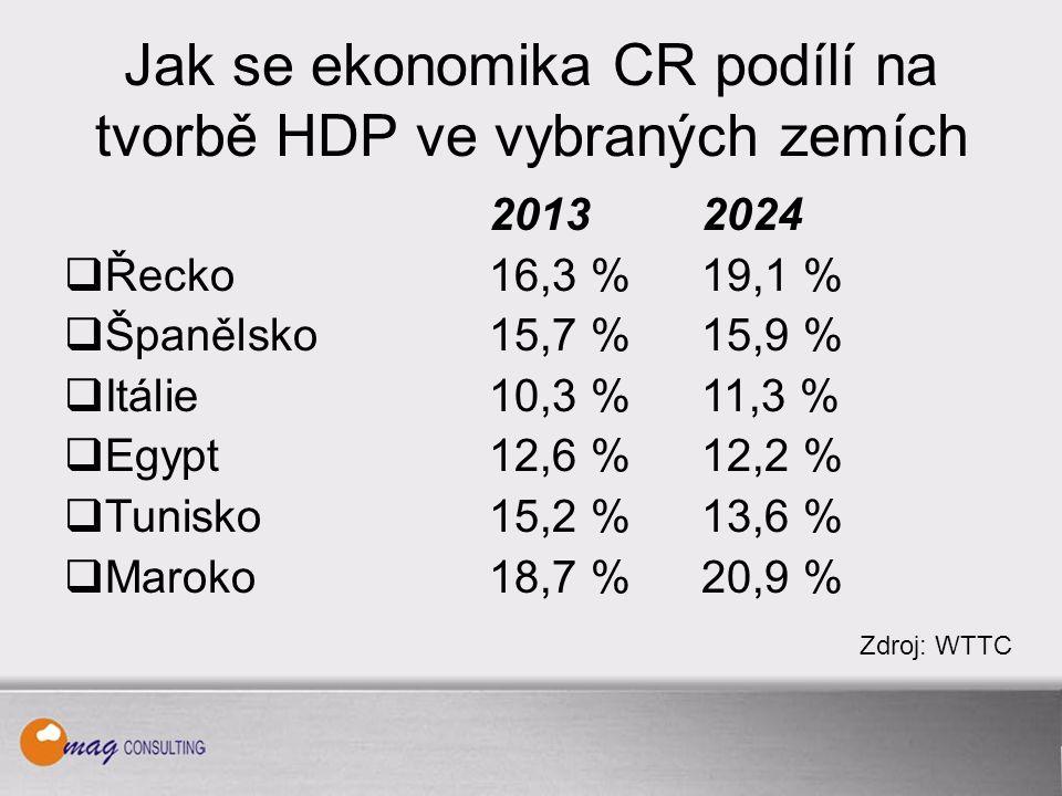 Jak se ekonomika CR podílí na tvorbě HDP ve vybraných zemích 20132024  Řecko16,3 %19,1 %  Španělsko15,7 % 15,9 %  Itálie10,3 % 11,3 %  Egypt12,6 % 12,2 %  Tunisko15,2 % 13,6 %  Maroko18,7 % 20,9 % Zdroj: WTTC