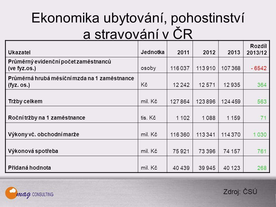 Ekonomika ubytování, pohostinství a stravování v ČR Zdroj: ČSÚ UkazatelJednotka201120122013 Rozdíl 2013/12 Průměrný evidenční počet zaměstnanců (ve fyz.os.)osoby116 037113 910107 368- 6542 Průměrná hrubá měsíční mzda na 1 zaměstnance (fyz.
