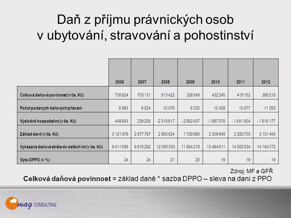 Daň z příjmu právnických osob v ubytování, stravování a pohostinství 2006200720082009201020112012 Celková daňová povinnost (v tis.