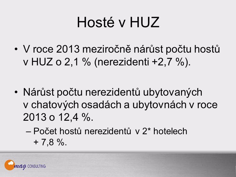 Hosté v HUZ V roce 2013 meziročně nárůst počtu hostů v HUZ o 2,1 % (nerezidenti +2,7 %).