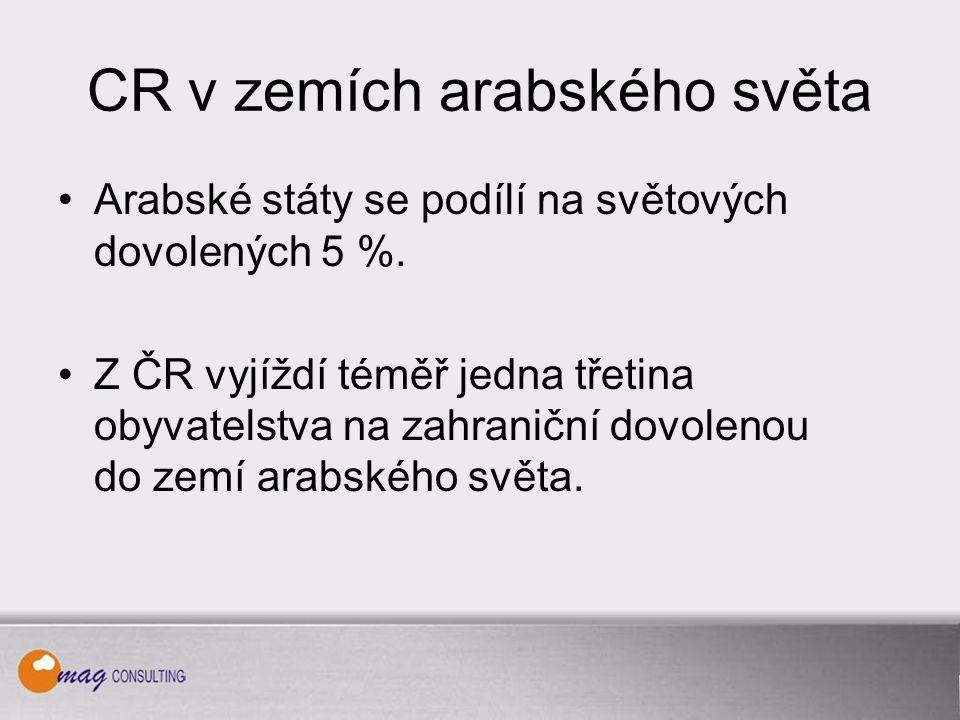 CR v ČR - dlouhodobý vývoj Počet hostů HUZ rokΣrezidentinerezidenti (podíl na Σ ) 200812 836 tis.6 186 tis.6 649 tis.