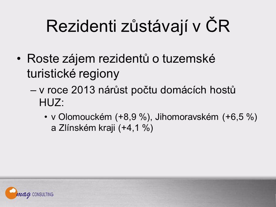 Rezidenti zůstávají v ČR Roste zájem rezidentů o tuzemské turistické regiony –v roce 2013 nárůst počtu domácích hostů HUZ: v Olomouckém (+8,9 %), Jihomoravském (+6,5 %) a Zlínském kraji (+4,1 %)