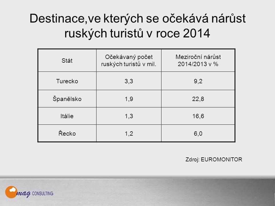 Destinace,ve kterých se očekává nárůst ruských turistů v roce 2014 Stát Očekávaný počet ruských turistů v mil.