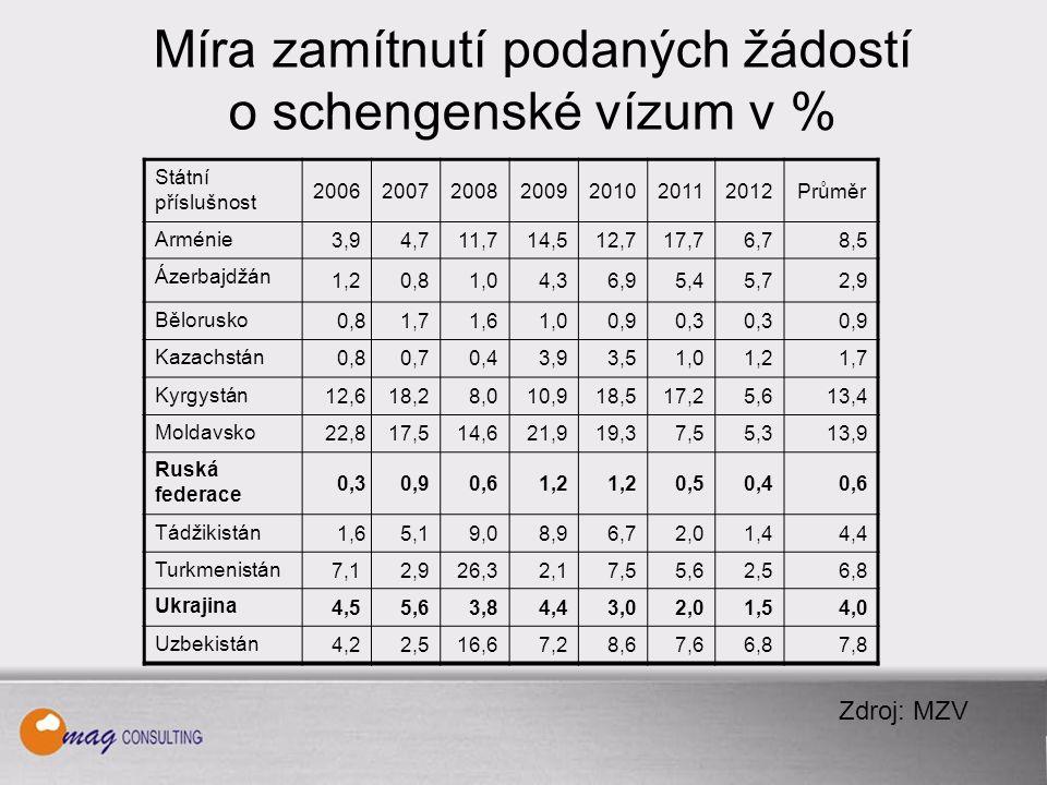 Míra zamítnutí podaných žádostí o schengenské vízum v % Státní příslušnost 2006200720082009201020112012Průměr Arménie 3,94,711,714,512,717,76,78,5 Ázerbajdžán 1,20,81,04,36,95,45,72,9 Bělorusko 0,81,71,61,00,90,3 0,9 Kazachstán 0,80,70,43,93,51,01,21,7 Kyrgystán 12,618,28,010,918,517,25,613,4 Moldavsko 22,817,514,621,919,37,55,313,9 Ruská federace 0,30,90,61,2 0,50,40,6 Tádžikistán 1,65,19,08,96,72,01,44,4 Turkmenistán 7,12,926,32,17,55,62,56,8 Ukrajina 4,55,63,84,43,02,01,54,0 Uzbekistán 4,22,516,67,28,67,66,87,8 Zdroj: MZV