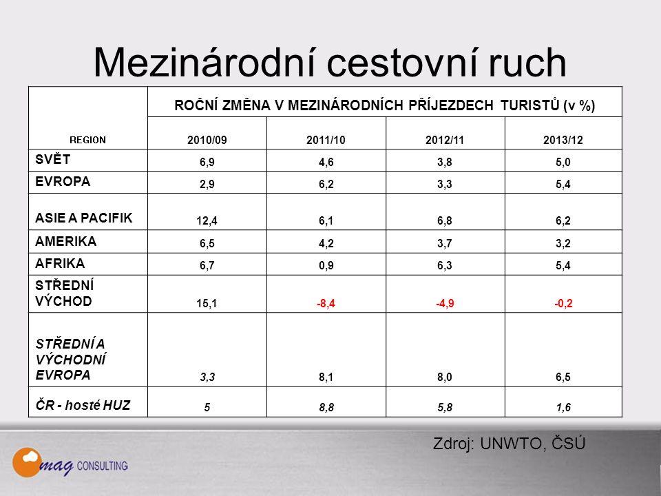 Cestovní ruch ukrajinských občanů RokVýjezdy do světaPříjezdy do ČR Podíl příjezdů do ČR na celkových výjezdech ukrajinských občanů v % 200915 333 94976 4190,5 201017 180 034104 0600,6 201119 773 143109 4390,6 2012*21 432 836125 9290,6 2013*23 761 287137 0670,6 * Změna metodiky ČSÚ, revidovaná data Zdroj: ČSÚ, UKRSTAT