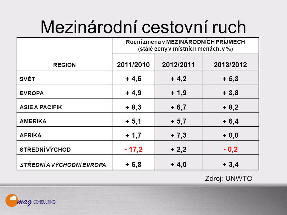 Ekonomická stránka CR Zdroj: ČNB Příjmy, výdaje a bilance ZCR za rok 2007 až 2013 (v mil.
