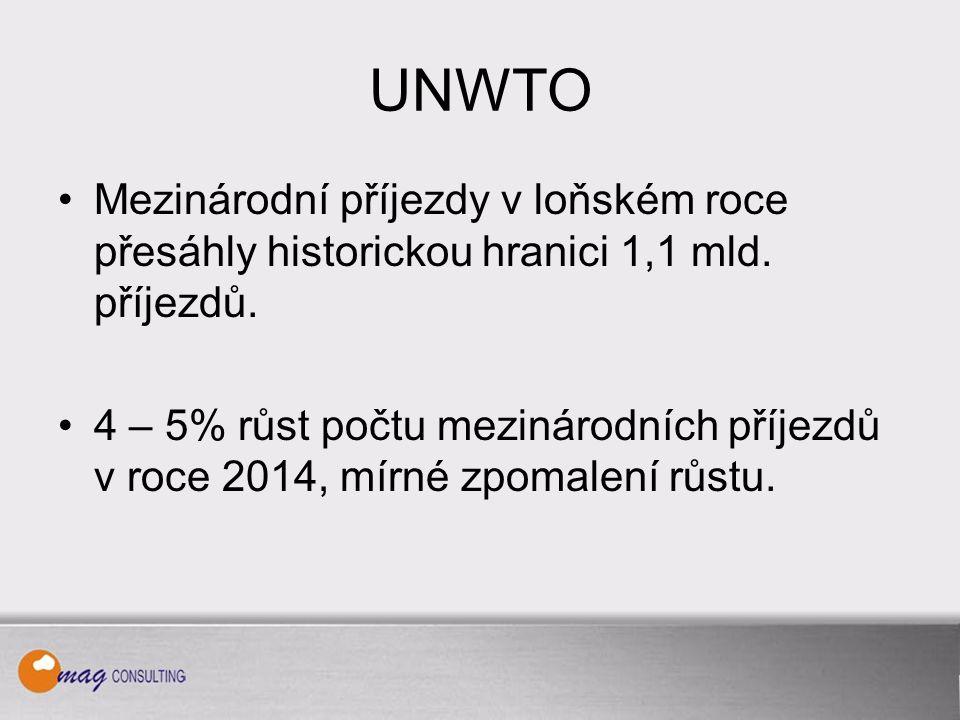 Ekonomická stránka CR Za stagnací příjmů ze zahraničního cestovního ruchu lze spatřovat: oslabení české koruny, pokles průměrného počtu přenocování.