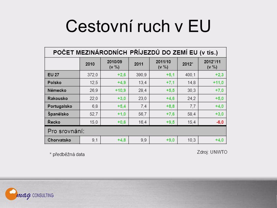 Cestovní ruch v EU POČET MEZINÁRODNÍCH PŘÍJEZDŮ DO ZEMÍ EU (v tis.) 2010 2010/09 (v %) 2011 2011/10 (v %) 2012* 2012*/11 (v %) EU 27372,0+2,6390,9+5,1400,1+2,3 Polsko12,5+4,913,4+7,114,8+11,0 Německo26,9+10,928,4+5,530,3+7,0 Rakousko22,0+3,023,0+4,624,2+5,0 Portugalsko6,8+5,47,4+8,87,7+4,0 Španělsko52,7+1,056,7+7,658,4+3,0 Řecko15,0+0,616,4+9,515,4-6,0 Pro srovnání: Chorvatsko9,1+4,89,9+9,010,3+4,0 * předběžná data Zdroj: UNWTO