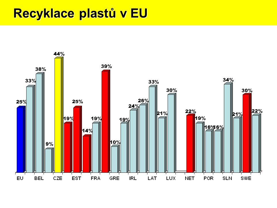 Recyklace plastů v EU Recyklace plastů v EU