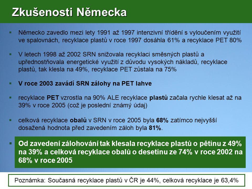Poznámka: Současná recyklace plastů v ČR je 44%, celková recyklace je 63,4% Zkušenosti Německa Zkušenosti Německa  Německo zavedlo mezi lety 1991 až 1997 intenzivní třídění s vyloučením využití ve spalovnách, recyklace plastů v roce 1997 dosáhla 61% a recyklace PET 80%  V letech 1998 až 2002 SRN snižovala recyklaci směsných plastů a upřednostňovala energetické využití z důvodu vysokých nákladů, recyklace plastů, tak klesla na 49%, recyklace PET zůstala na 75%  V roce 2003 zavádí SRN zálohy na PET lahve  recyklace PET vzrostla na 90% ALE recyklace plastů začala rychle klesat až na 39% v roce 2005 (což je poslední známý údaj)  celková recyklace obalů v SRN v roce 2005 byla 68% zatímco nejvyšší dosažená hodnota před zavedením záloh byla 81%.