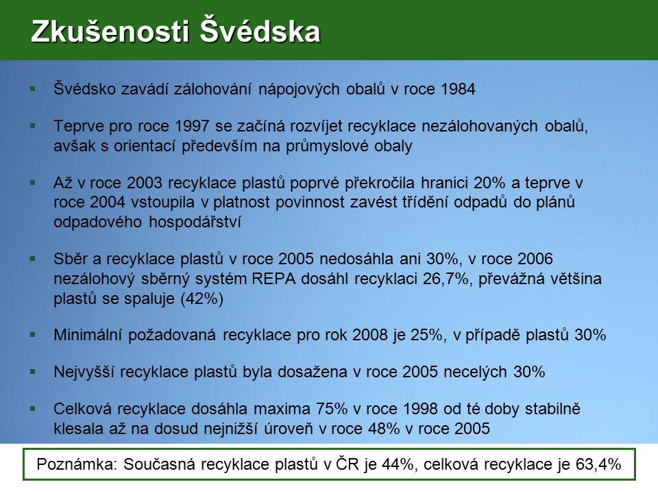  Švédsko zavádí zálohování nápojových obalů v roce 1984  Teprve pro roce 1997 se začíná rozvíjet recyklace nezálohovaných obalů, avšak s orientací především na průmyslové obaly  Až v roce 2003 recyklace plastů poprvé překročila hranici 20% a teprve v roce 2004 vstoupila v platnost povinnost zavést třídění odpadů do plánů odpadového hospodářství  Sběr a recyklace plastů v roce 2005 nedosáhla ani 30%, v roce 2006 nezálohový sběrný systém REPA dosáhl recyklaci 26,7%, převážná většina plastů se spaluje (42%)  Minimální požadovaná recyklace pro rok 2008 je 25%, v případě plastů 30%  Nejvyšší recyklace plastů byla dosažena v roce 2005 necelých 30%  Celková recyklace dosáhla maxima 75% v roce 1998 od té doby stabilně klesala až na dosud nejnižší úroveň v roce 48% v roce 2005 Poznámka: Současná recyklace plastů v ČR je 44%, celková recyklace je 63,4% Zkušenosti Švédska Zkušenosti Švédska