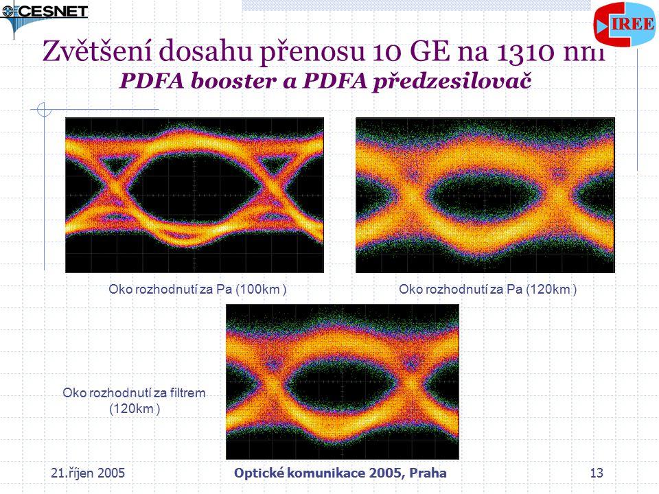 21.říjen 2005Optické komunikace 2005, Praha13 Zvětšení dosahu přenosu 10 GE na 1310 nm PDFA booster a PDFA předzesilovač Oko rozhodnutí za Pa (100km ) Oko rozhodnutí za filtrem (120km ) Oko rozhodnutí za Pa (120km )