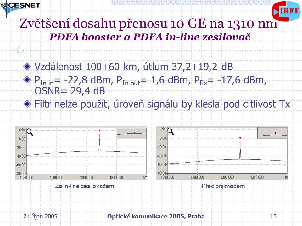 21.říjen 2005Optické komunikace 2005, Praha15 Zvětšení dosahu přenosu 10 GE na 1310 nm PDFA booster a PDFA in-line zesilovač Vzdálenost 100+60 km, útlum 37,2+19,2 dB P In in = -22,8 dBm, P In out = 1,6 dBm, P Rx = -17,6 dBm, OSNR= 29,4 dB Filtr nelze použít, úroveň signálu by klesla pod citlivost Tx Za in-line zesilovačemPřed přijímačem