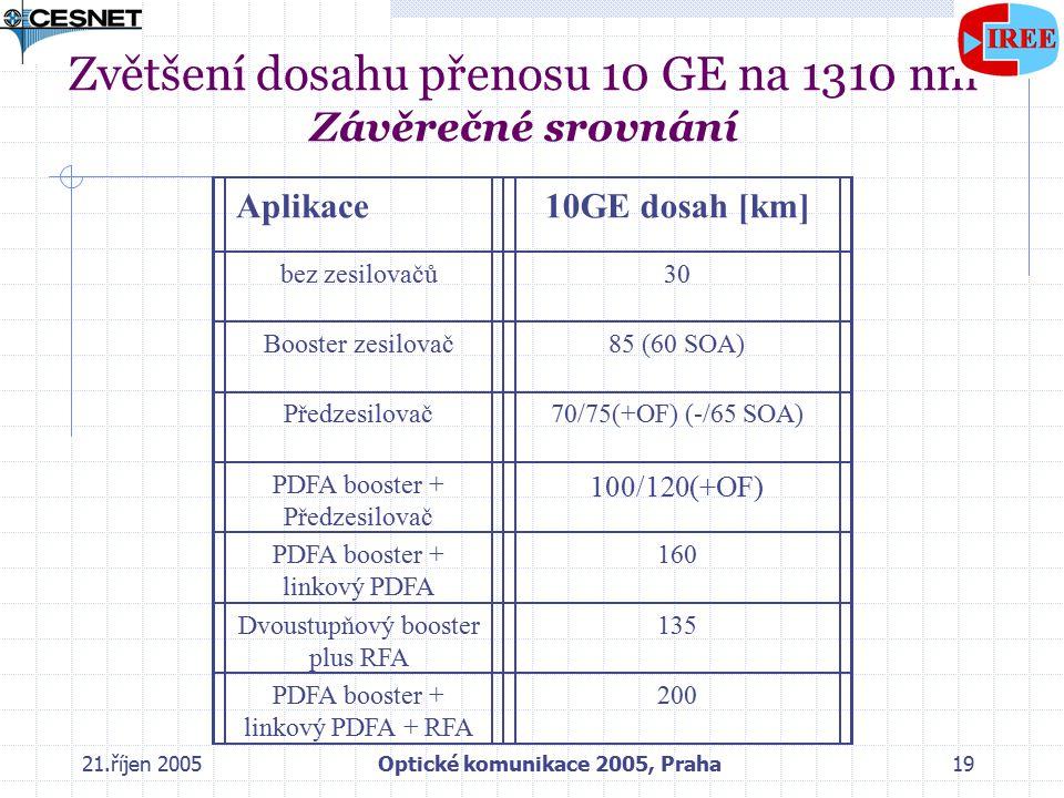21.říjen 2005Optické komunikace 2005, Praha19 Zvětšení dosahu přenosu 10 GE na 1310 nm Závěrečné srovnání Aplikace10GE dosah [km] bez zesilovačů3030 Booster zesilovač85 (60 SOA) Předzesilovač70/75(+OF) (-/65 SOA) PDFA booster + Předzesilovač 100/120(+OF) PDFA booster + linkový PDFA 160 Dvoustupňový booster plus RFA 135 PDFA booster + linkový PDFA + RFA 200