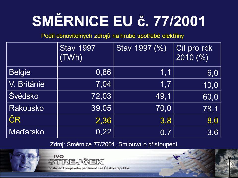 SMĚRNICE EU č. 77/2001 Zdroj: Směrnice 77/2001, Smlouva o přistoupení Stav 1997 (TWh) Stav 1997 (%)Cíl pro rok 2010 (%) Belgie0,861,1 6,0 V. Británie7