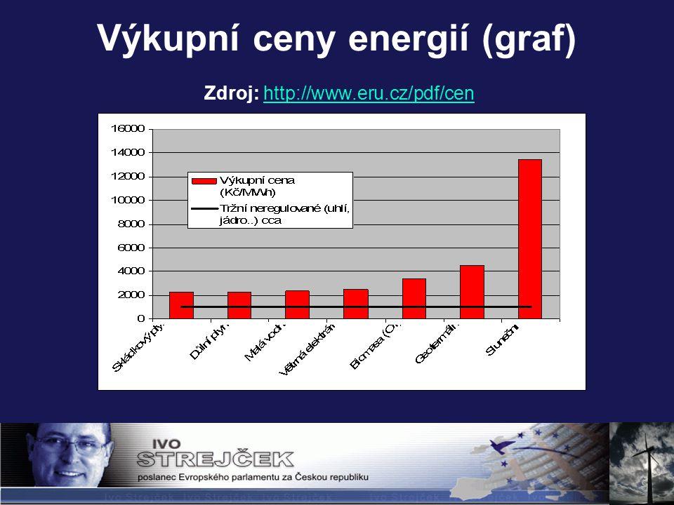 Výkupní ceny energií (graf) Zdroj: http://www.eru.cz/pdf/cenhttp://www.eru.cz/pdf/cen