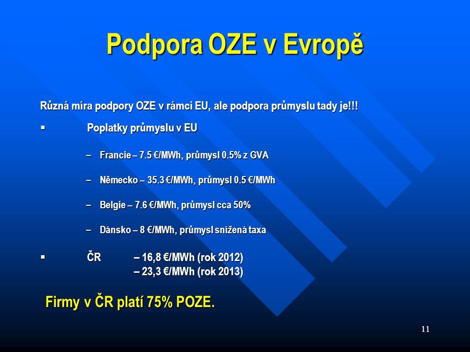 11 Podpora OZE v Evropě Různá míra podpory OZE v rámci EU, ale podpora průmyslu tady je!!.
