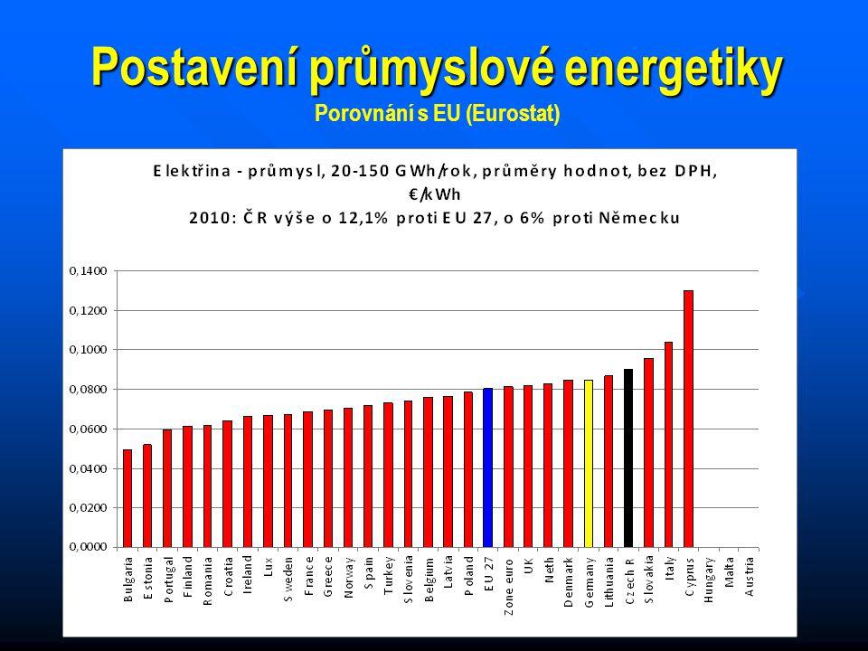 17 Postavení průmyslové energetiky Porovnání s EU (Eurostat)