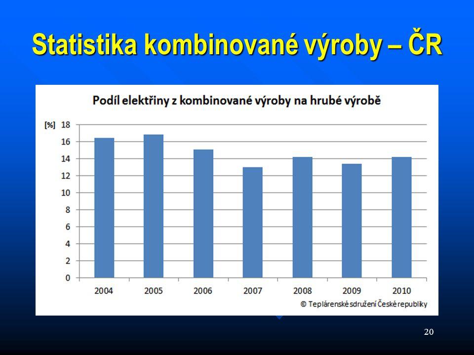 20 Statistika kombinované výroby – ČR