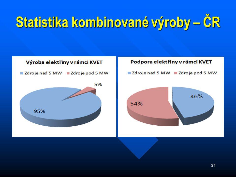21 Statistika kombinované výroby – ČR