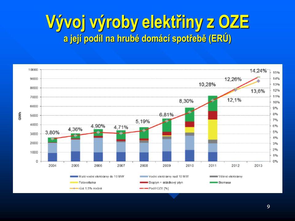 10 Vývoj ceny elektřiny složka nákladů určená na podporu výroby elektřiny z OZE, KVET a DZ