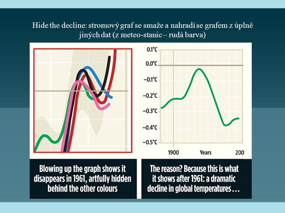Hide the decline: stromový graf se smaže a nahradí se grafem z úplně jiných dat (z meteo-stanic – rudá barva)