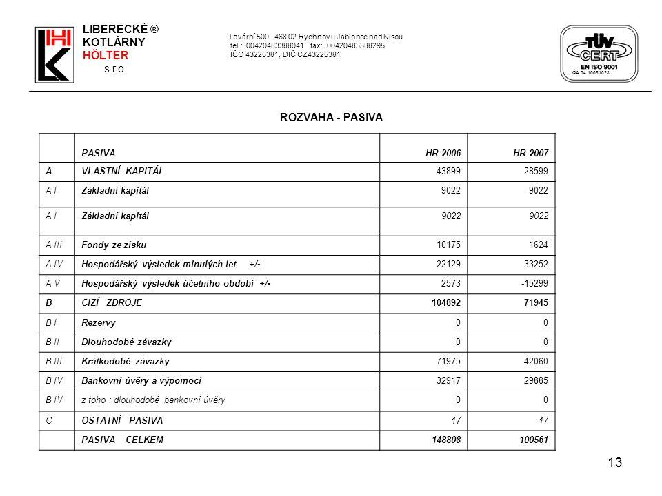 13 Tovární 500, 468 02 Rychnov u Jablonce nad Nisou tel.: 00420483388041 fax: 00420483388295 IČO 43225381, DIČ CZ43225381 PASIVAHR 2006HR 2007 AVLASTN