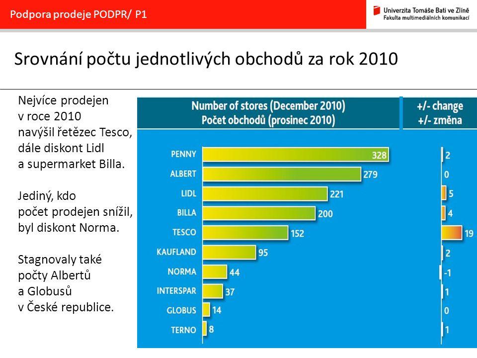 18 Srovnání počtu jednotlivých obchodů za rok 2010 Podpora prodeje PODPR/ P1 Nejvíce prodejen v roce 2010 navýšil řetězec Tesco, dále diskont Lidl a supermarket Billa.