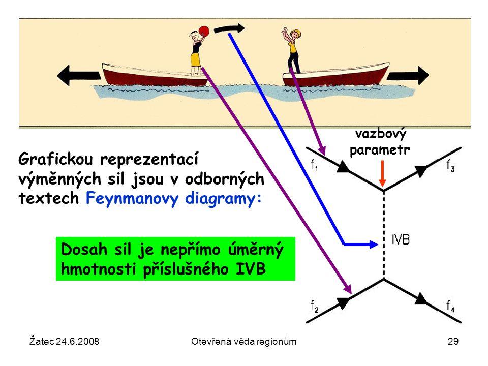 Žatec 24.6.2008Otevřená věda regionům29 Grafickou reprezentací výměnných sil jsou v odborných textech Feynmanovy diagramy: Dosah sil je nepřímo úměrný