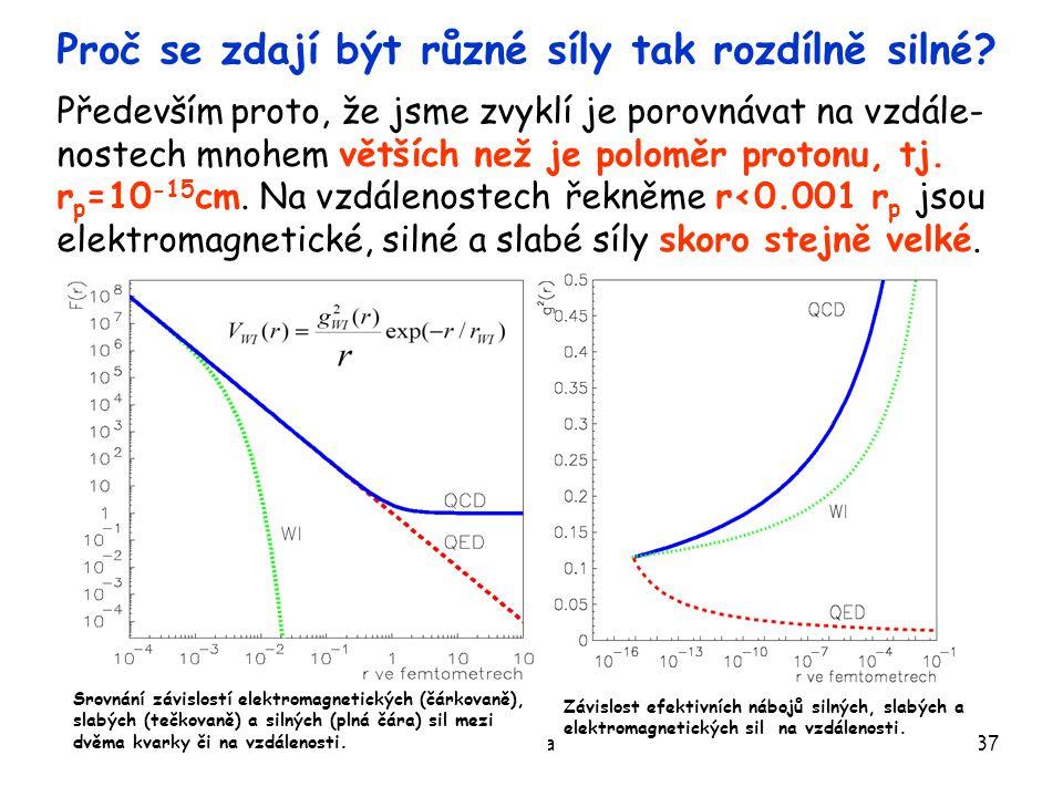 Žatec 24.6.2008Otevřená věda regionům37 Proč se zdají být různé síly tak rozdílně silné? Především proto, že jsme zvyklí je porovnávat na vzdále- nost
