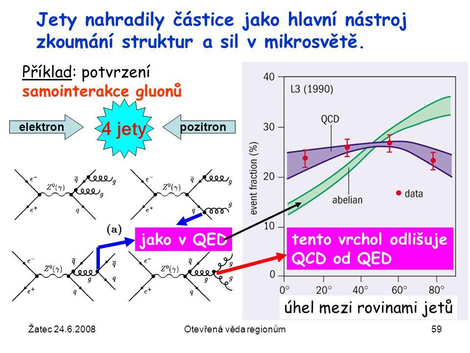 Žatec 24.6.2008Otevřená věda regionům59 Jety nahradily částice jako hlavní nástroj zkoumání struktur a sil v mikrosvětě. elektronpozitron jako v QED t