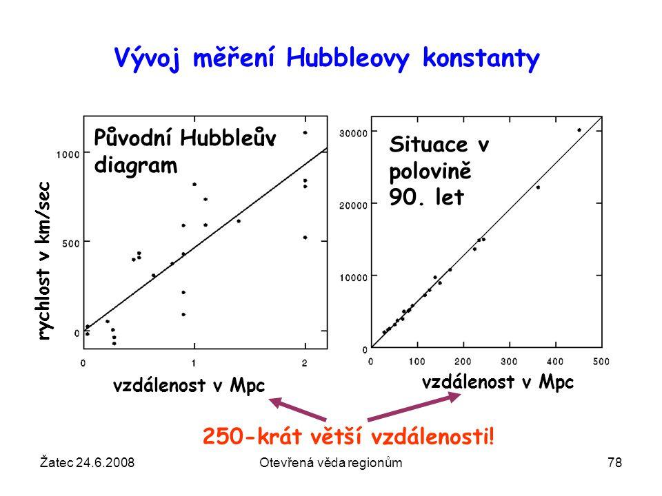 Žatec 24.6.2008Otevřená věda regionům78 Vývoj měření Hubbleovy konstanty Situace v polovině 90. let vzdálenost v Mpc Původní Hubbleův diagram vzdáleno