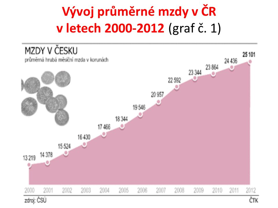 Vývoj průměrné mzdy v ČR v letech 2000-2012 (graf č. 1)