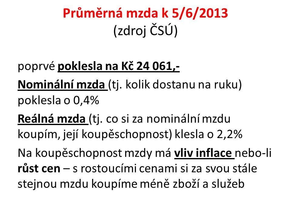 Průměrná mzda k 5/6/2013 (zdroj ČSÚ) poprvé poklesla na Kč 24 061,- Nominální mzda (tj.