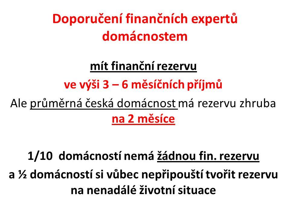 Doporučení finančních expertů domácnostem mít finanční rezervu ve výši 3 – 6 měsíčních příjmů Ale průměrná česká domácnost má rezervu zhruba na 2 měsíce 1/10 domácností nemá žádnou fin.