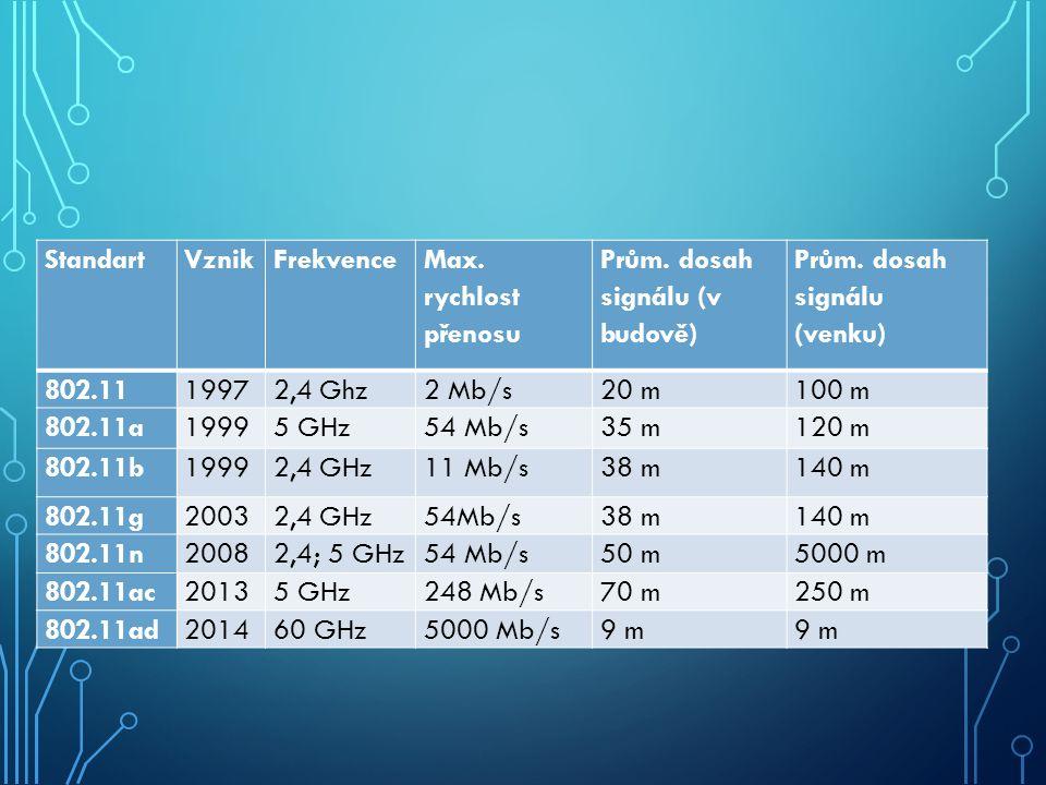 StandartVznikFrekvence Max. rychlost přenosu Prům. dosah signálu (v budově) Prům. dosah signálu (venku) 802.1119972,4 Ghz2 Mb/s20 m100 m 802.11a19995