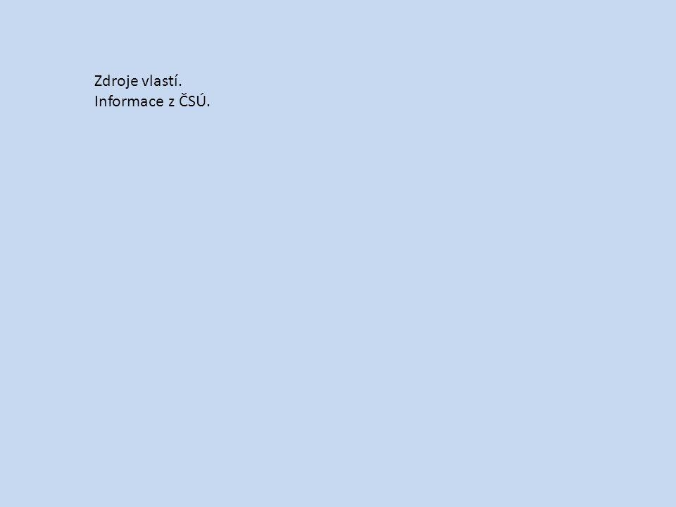 Zdroje vlastí. Informace z ČSÚ.
