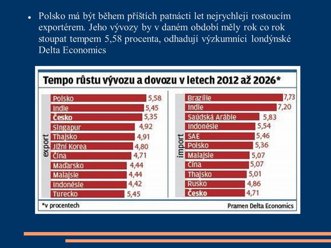 Polsko má být během příštích patnácti let nejrychleji rostoucím exportérem. Jeho vývozy by v daném období měly rok co rok stoupat tempem 5,58 procenta