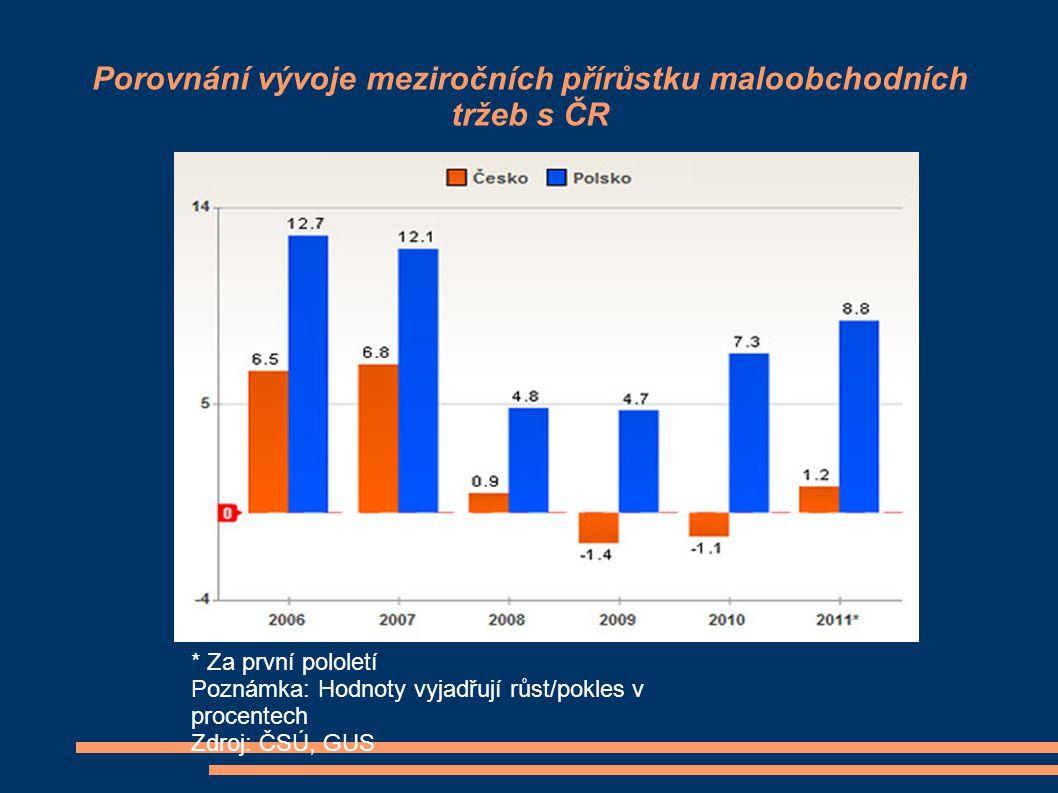 Porovnání vývoje meziročních přírůstku maloobchodních tržeb s ČR * Za první pololetí Poznámka: Hodnoty vyjadřují růst/pokles v procentech Zdroj: ČSÚ,