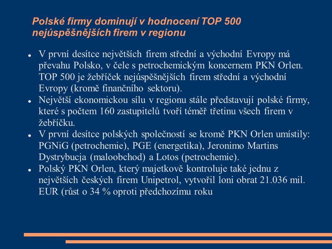 Polské firmy dominují v hodnocení TOP 500 nejúspěšnějších firem v regionu V první desítce největších firem střední a východní Evropy má převahu Polsko
