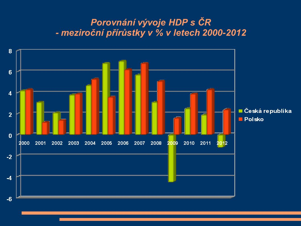 Polsko jako jediná země EU prochází globální krizí od roku 2008 za stálého růstu hospodářství.