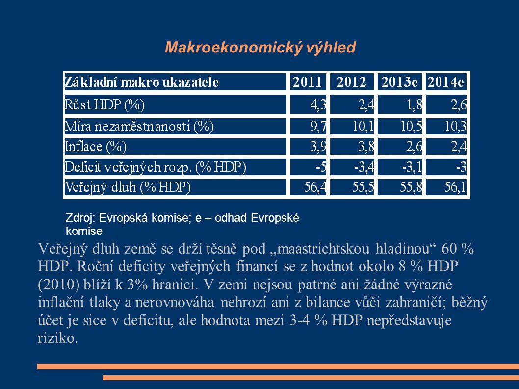 """Makroekonomický výhled Veřejný dluh země se drží těsně pod """"maastrichtskou hladinou"""" 60 % HDP. Roční deficity veřejných financí se z hodnot okolo 8 %"""
