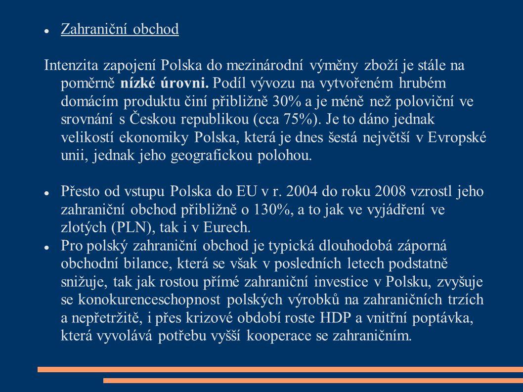 Zahraniční obchod Intenzita zapojení Polska do mezinárodní výměny zboží je stále na poměrně nízké úrovni. Podíl vývozu na vytvořeném hrubém domácím pr