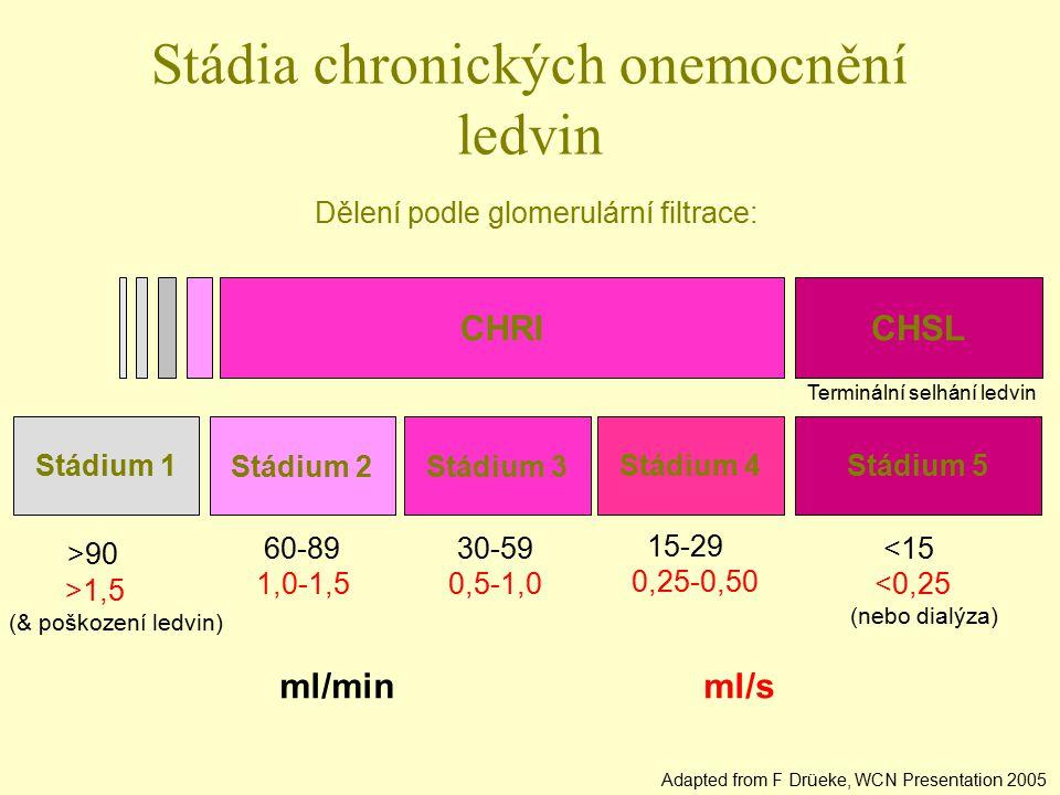 CHSL Stádia chronických onemocnění ledvin CHRI Stádium 5Stádium 4 Stádium 3Stádium 2 Stádium 1 >90 >1,5 (& poškození ledvin) 60-89 1,0-1,5 30-59 0,5-1
