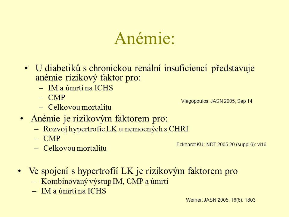 Anémie: U diabetiků s chronickou renální insuficiencí představuje anémie rizikový faktor pro: –IM a úmrtí na ICHS –CMP –Celkovou mortalitu Vlagopoulos